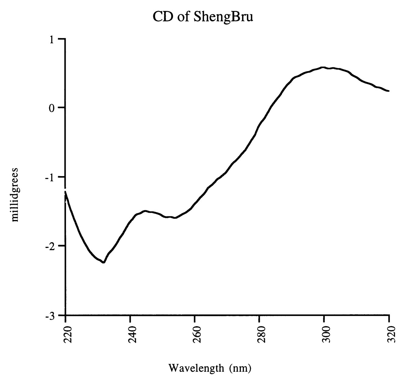 ShengBrew CD Spec