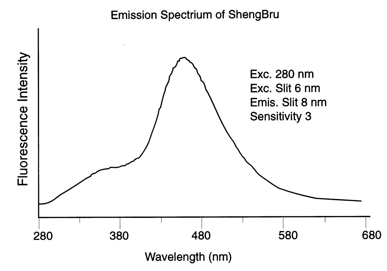 Sheng brew emission Spec
